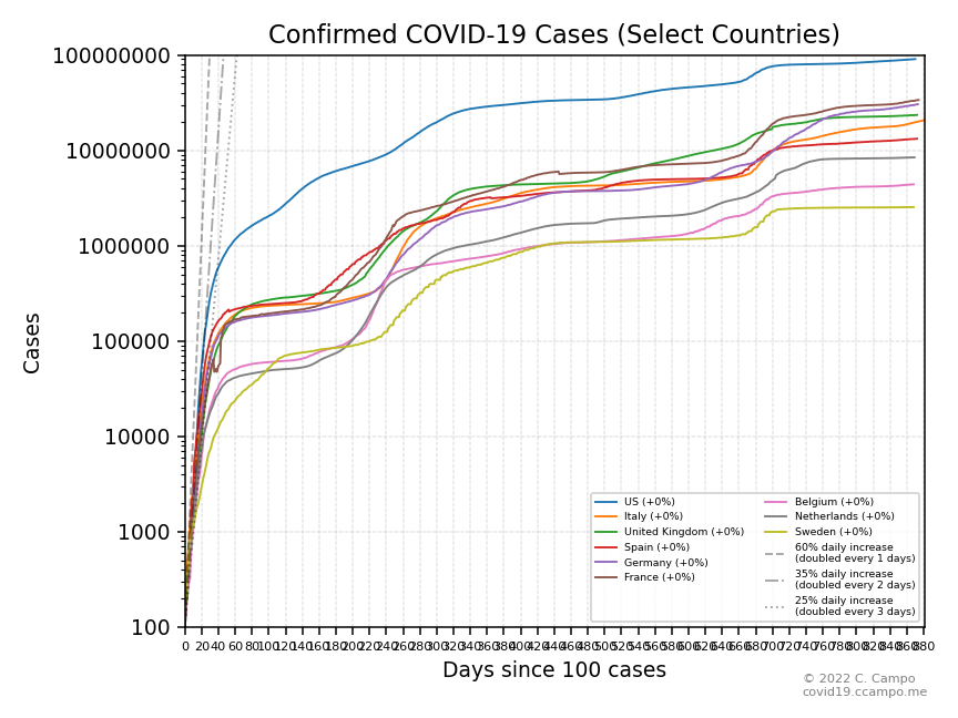 Confirmed Cases (Select Countries)