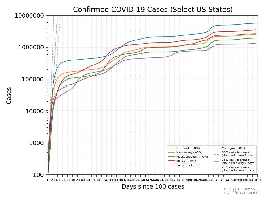 Confirmed Cases (Select US States - Group 1)