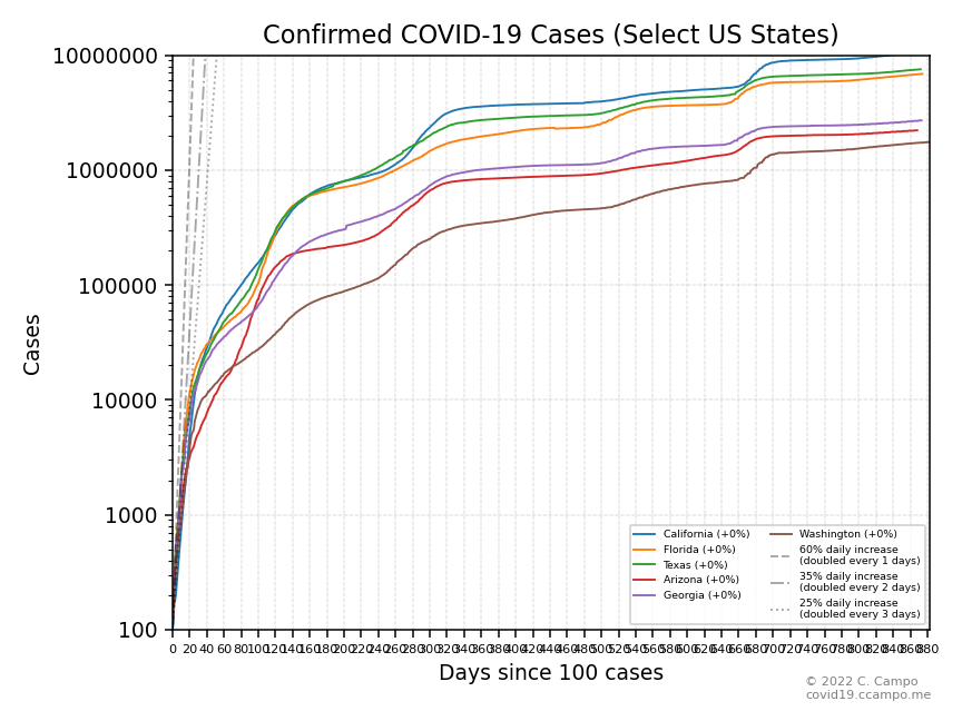 Confirmed Cases (Select US States - Group 2)