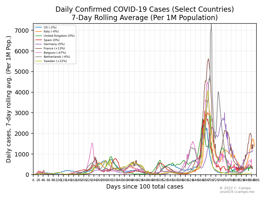 Daily Confirmed Cases (Select Countries)