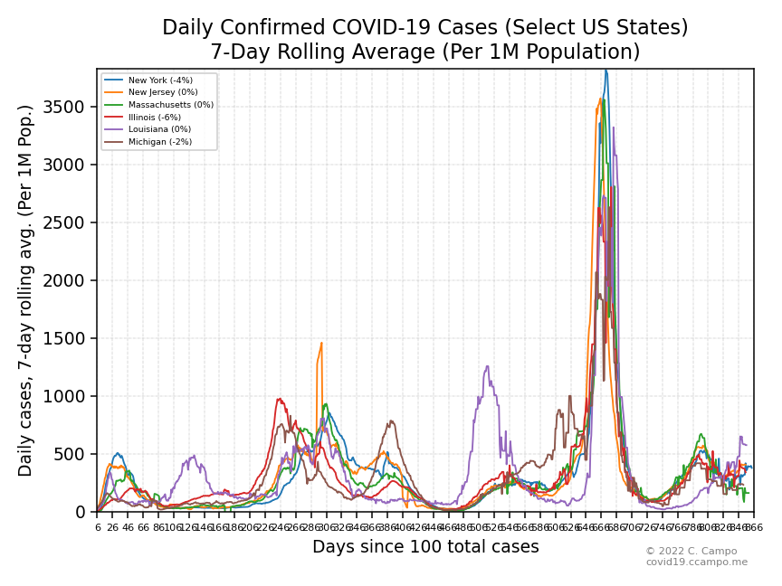 Daily Confirmed Cases (Select US States - Group 1)