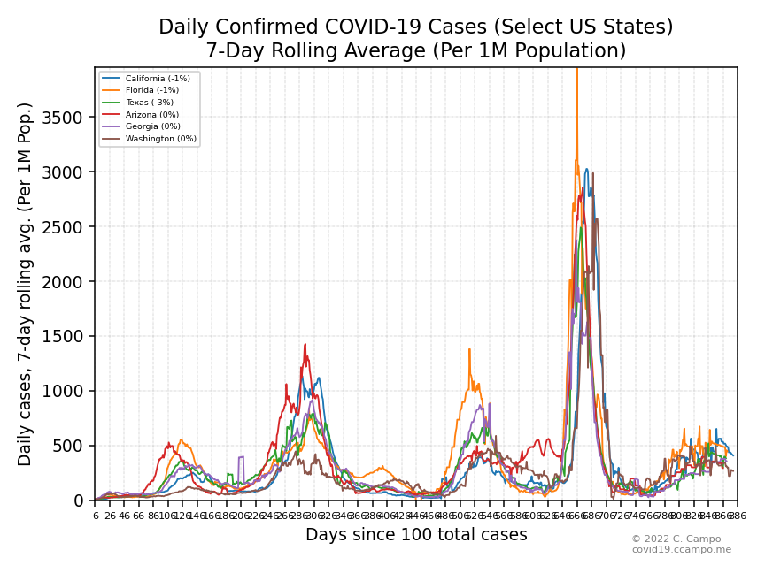 Daily Confirmed Cases (Select US States - Group 2)