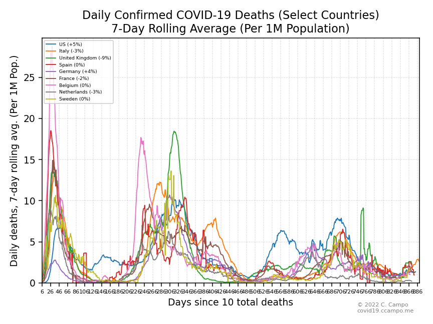 Daily Confirmed Deaths (Select Countries)