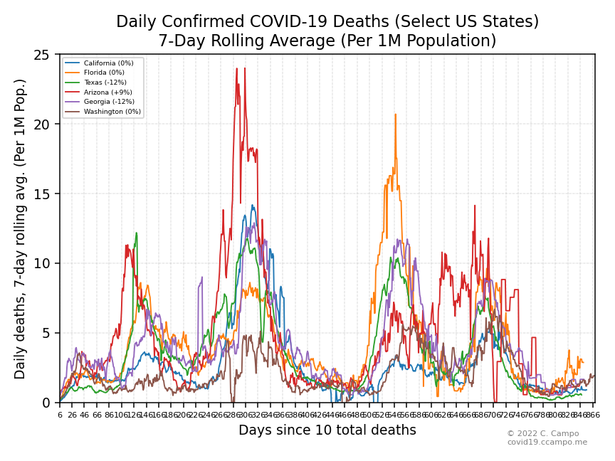 Daily Confirmed Deaths (Select US States - Group 2)