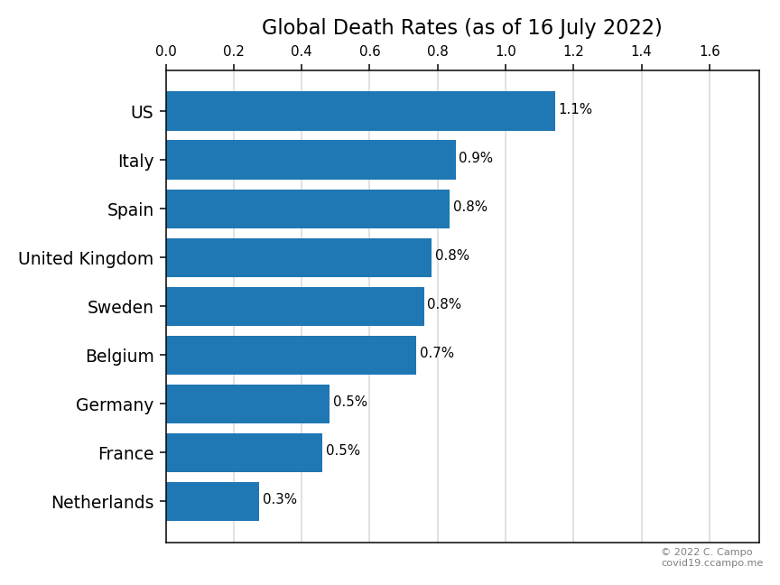 Death Rate (Select Countries)
