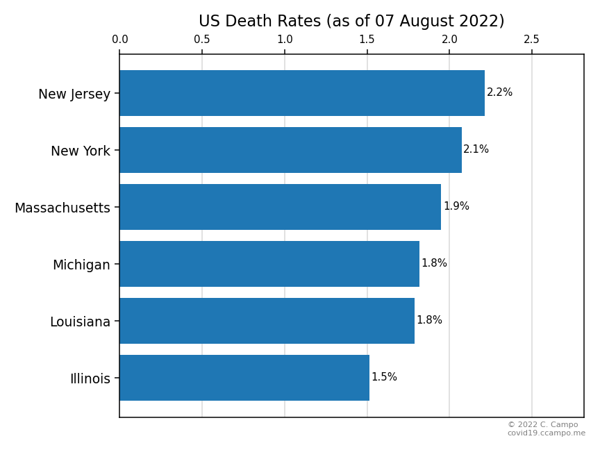 Death Rate (Select US States - Group 1)