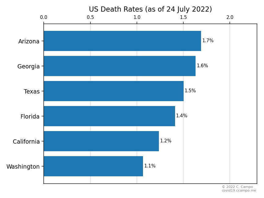 Death Rate (Select US States - Group 2)